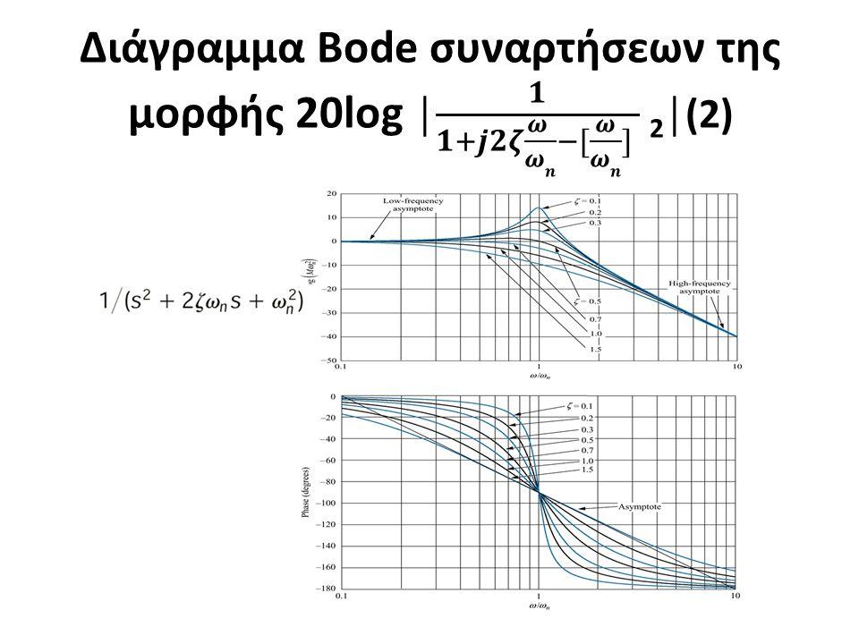 Διάγραμμα Bode συναρτήσεων της μορφής 20log │ 𝟏 𝟏+𝒋𝟐𝜻 𝝎 𝝎𝒏 −[ 𝝎 𝝎𝒏 ] 2│(2)